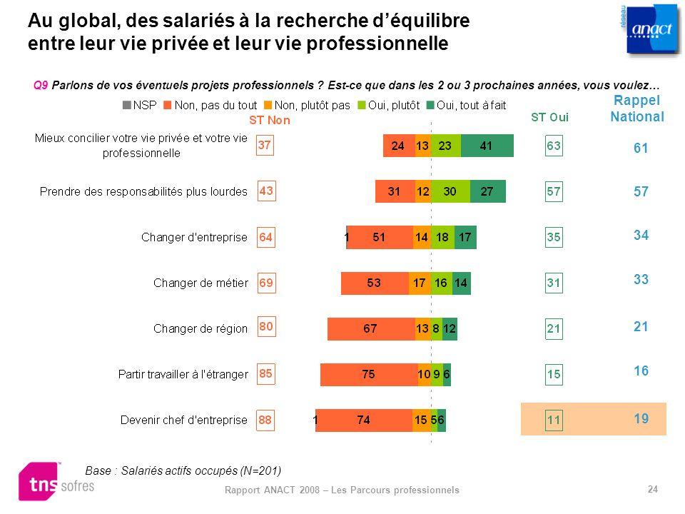24 Rapport ANACT 2008 – Les Parcours professionnels Au global, des salariés à la recherche déquilibre entre leur vie privée et leur vie professionnell