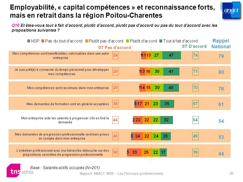26 Rapport ANACT 2008 – Les Parcours professionnels Employabilité, « capital compétences » et reconnaissance forts, mais en retrait dans la région Poi