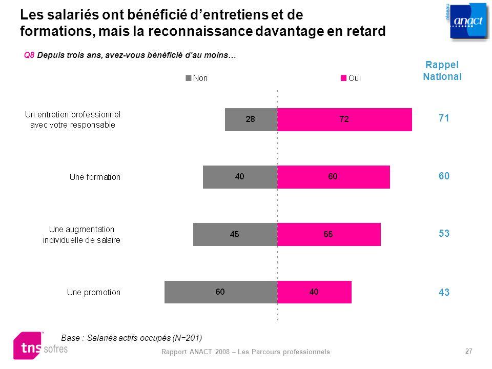 27 Rapport ANACT 2008 – Les Parcours professionnels Les salariés ont bénéficié dentretiens et de formations, mais la reconnaissance davantage en retar