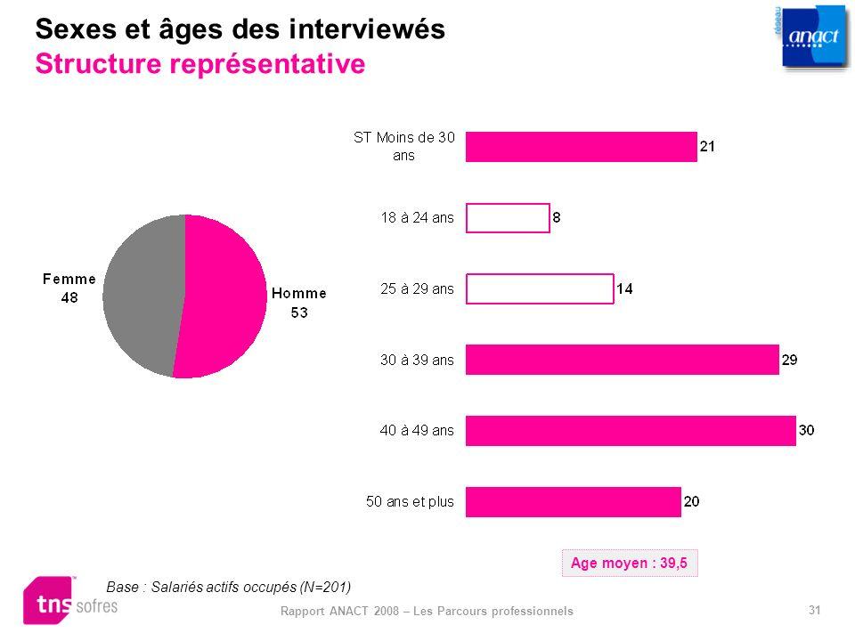31 Rapport ANACT 2008 – Les Parcours professionnels Sexes et âges des interviewés Structure représentative Base : Salariés actifs occupés (N=201) Age
