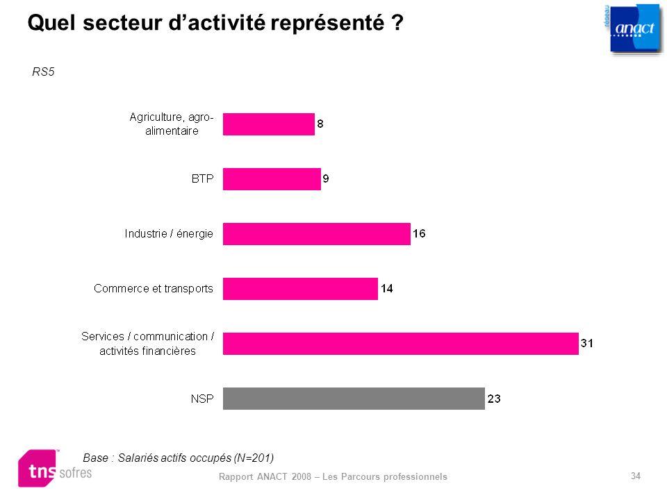 34 Rapport ANACT 2008 – Les Parcours professionnels Quel secteur dactivité représenté ? RS5 Base : Salariés actifs occupés (N=201)