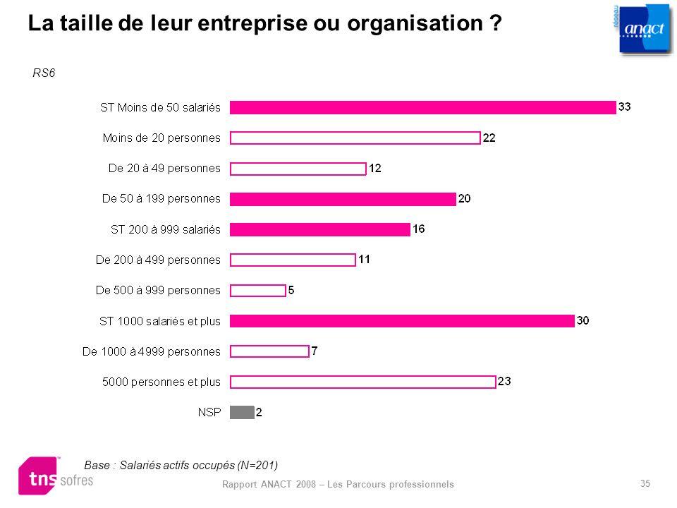 35 Rapport ANACT 2008 – Les Parcours professionnels La taille de leur entreprise ou organisation ? RS6 Base : Salariés actifs occupés (N=201)
