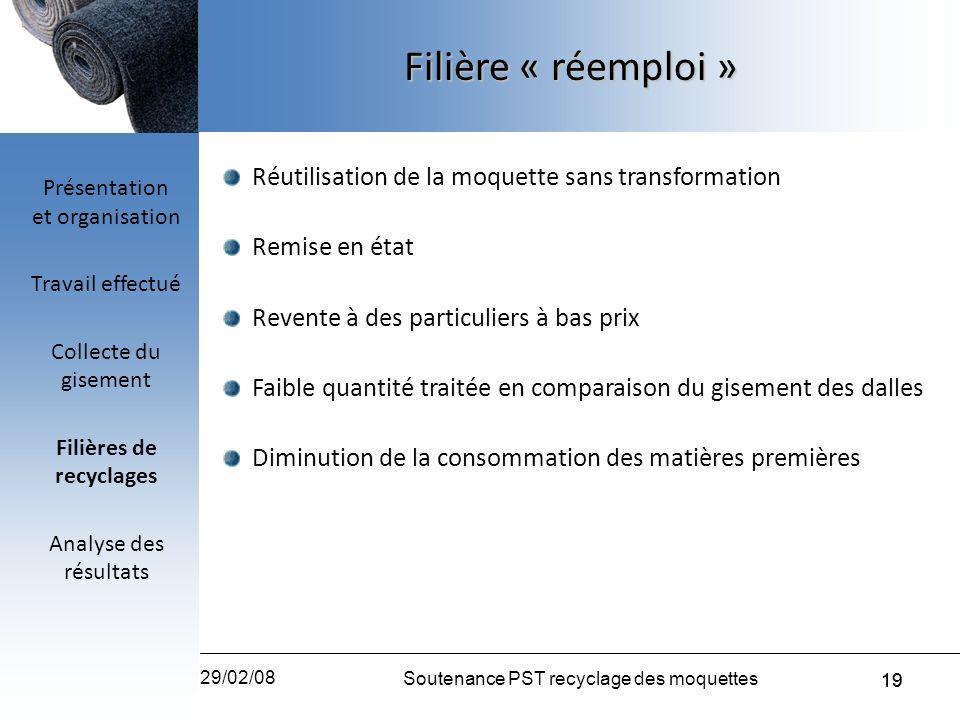 19 29/02/08 Soutenance PST recyclage des moquettes 19 Réutilisation de la moquette sans transformation Remise en état Revente à des particuliers à bas