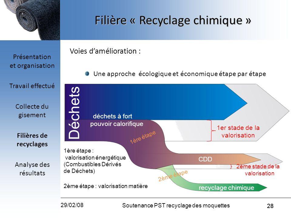 28 29/02/08 Soutenance PST recyclage des moquettes 28 Voies damélioration : Une approche écologique et économique étape par étape déchets à fort pouvo