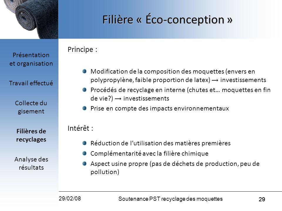 29 29/02/08 Soutenance PST recyclage des moquettes 29 Principe : Modification de la composition des moquettes (envers en polypropylène, faible proport