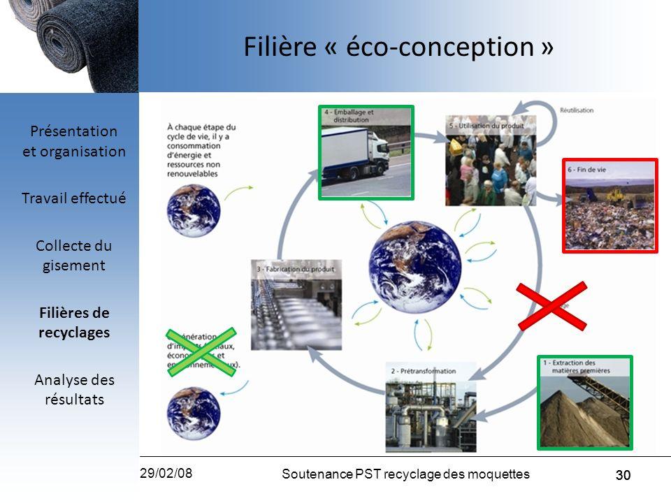 30 29/02/08 Soutenance PST recyclage des moquettes 30 Filière « éco-conception » Présentation et organisation Travail effectué Collecte du gisement Fi