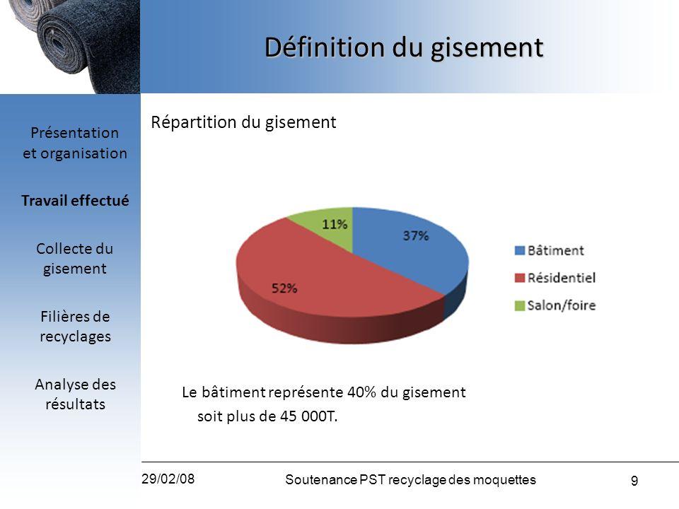 9 29/02/08 Soutenance PST recyclage des moquettes Définition du gisement Répartition du gisement Le bâtiment représente 40% du gisement soit plus de 4