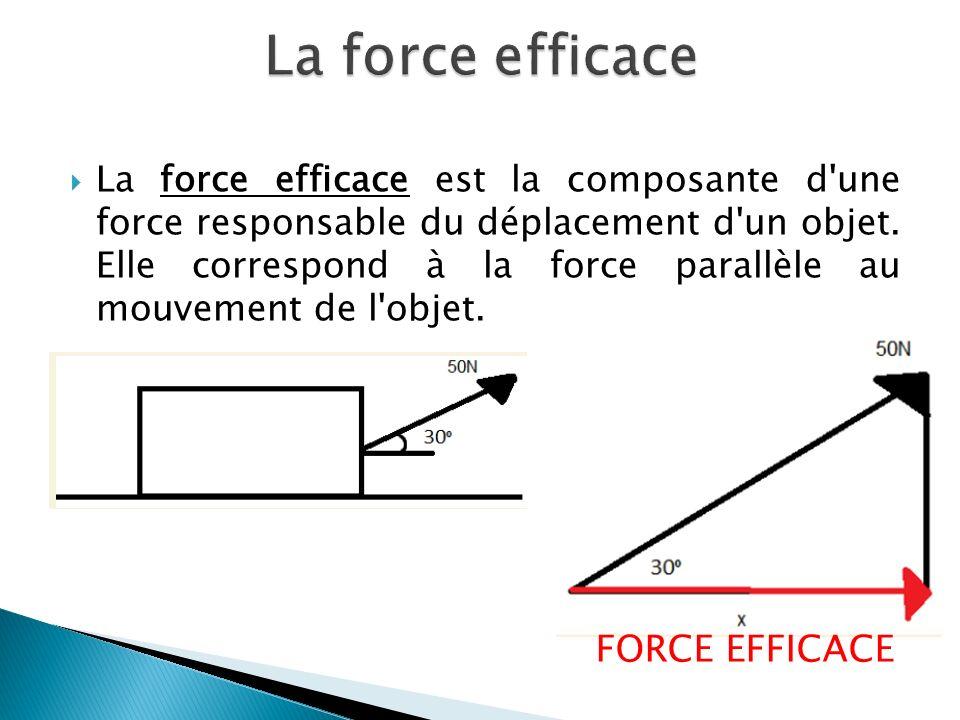 La force efficace est la composante d une force responsable du déplacement d un objet.