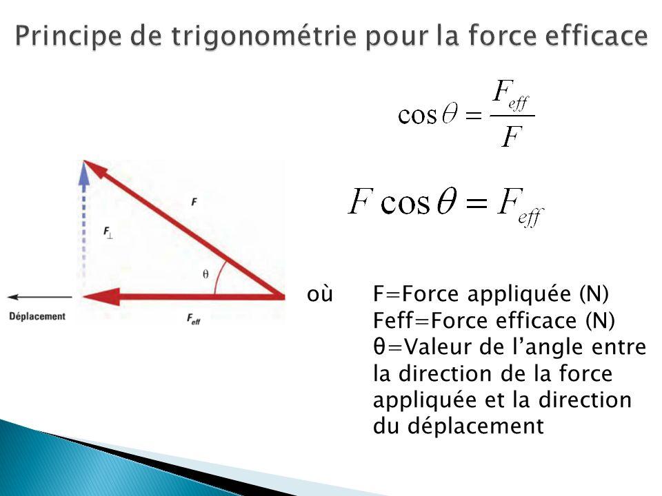 où F=Force appliquée (N) Feff=Force efficace (N) θ=Valeur de langle entre la direction de la force appliquée et la direction du déplacement