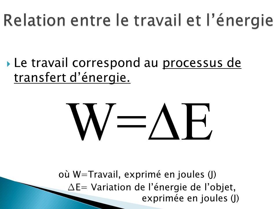 Le travail correspond au processus de transfert dénergie.
