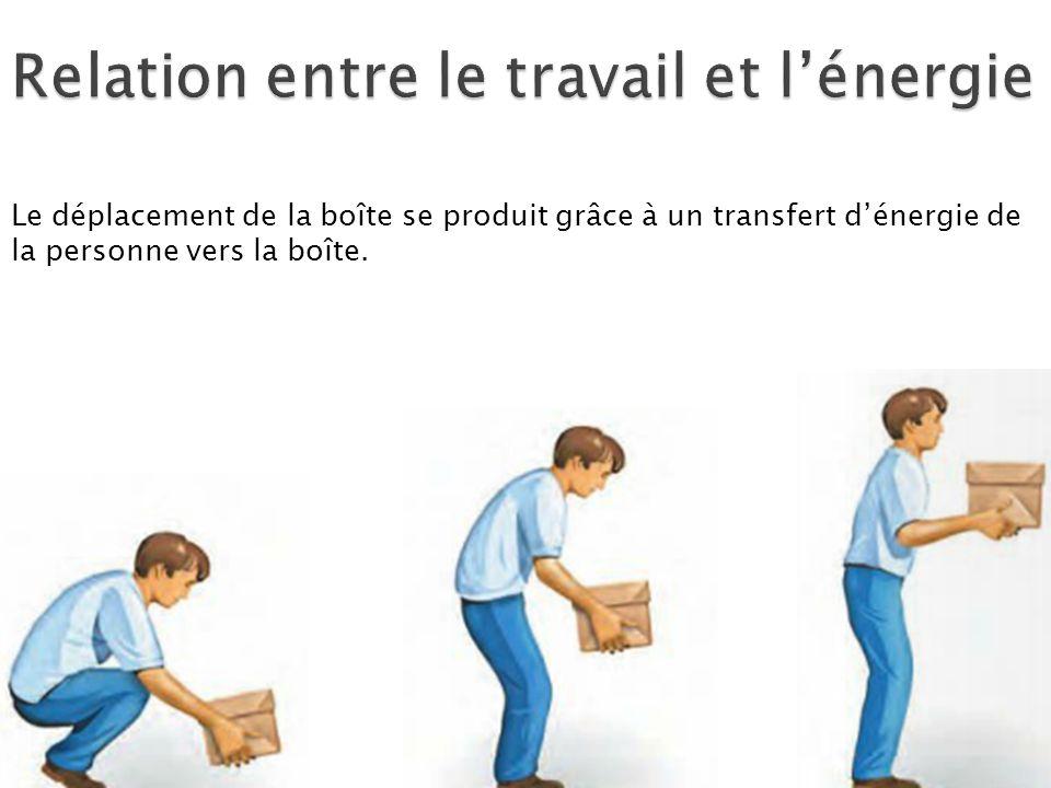 Le déplacement de la boîte se produit grâce à un transfert dénergie de la personne vers la boîte.