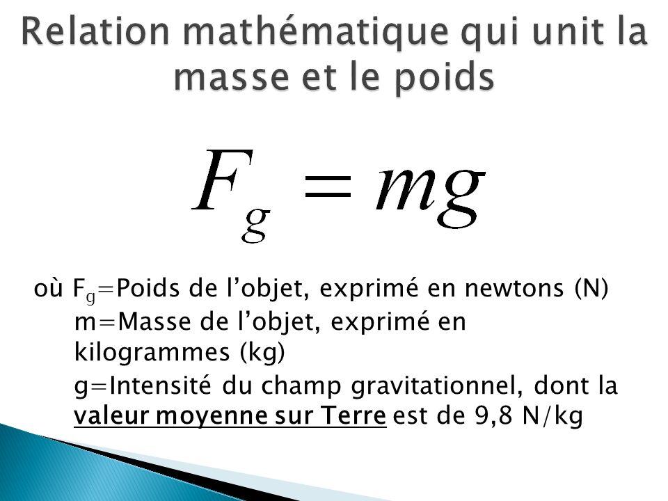 où F g =Poids de lobjet, exprimé en newtons (N) m=Masse de lobjet, exprimé en kilogrammes (kg) g=Intensité du champ gravitationnel, dont la valeur moyenne sur Terre est de 9,8 N/kg
