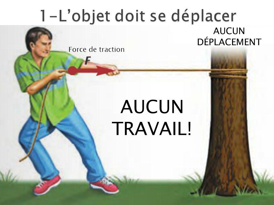 AUCUN DÉPLACEMENT AUCUN TRAVAIL! Force de traction