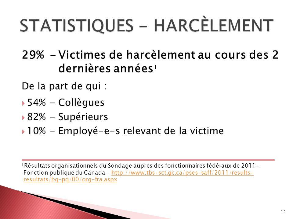 29%-Victimes de harcèlement au cours des 2 dernières années 1 De la part de qui : 54%-Collègues 82%-Supérieurs 10%-Employé-e-s relevant de la victime 1 Résultats organisationnels du Sondage auprès des fonctionnaires fédéraux de 2011 – Fonction publique du Canada - http://www.tbs-sct.gc.ca/pses-saff/2011/results- resultats/bq-pq/00/org-fra.aspxhttp://www.tbs-sct.gc.ca/pses-saff/2011/results- resultats/bq-pq/00/org-fra.aspx 12