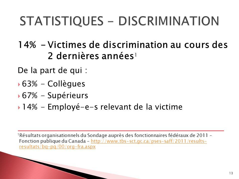 14%-Victimes de discrimination au cours des 2 dernières années 1 De la part de qui : 63%-Collègues 67%-Supérieurs 14%-Employé-e-s relevant de la victime 1 Résultats organisationnels du Sondage auprès des fonctionnaires fédéraux de 2011 – Fonction publique du Canada - http://www.tbs-sct.gc.ca/pses-saff/2011/results- resultats/bq-pq/00/org-fra.aspxhttp://www.tbs-sct.gc.ca/pses-saff/2011/results- resultats/bq-pq/00/org-fra.aspx 13