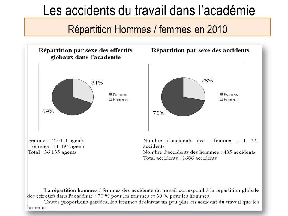 Les accidents du travail dans lacadémie Les accidents de trajet en 2010