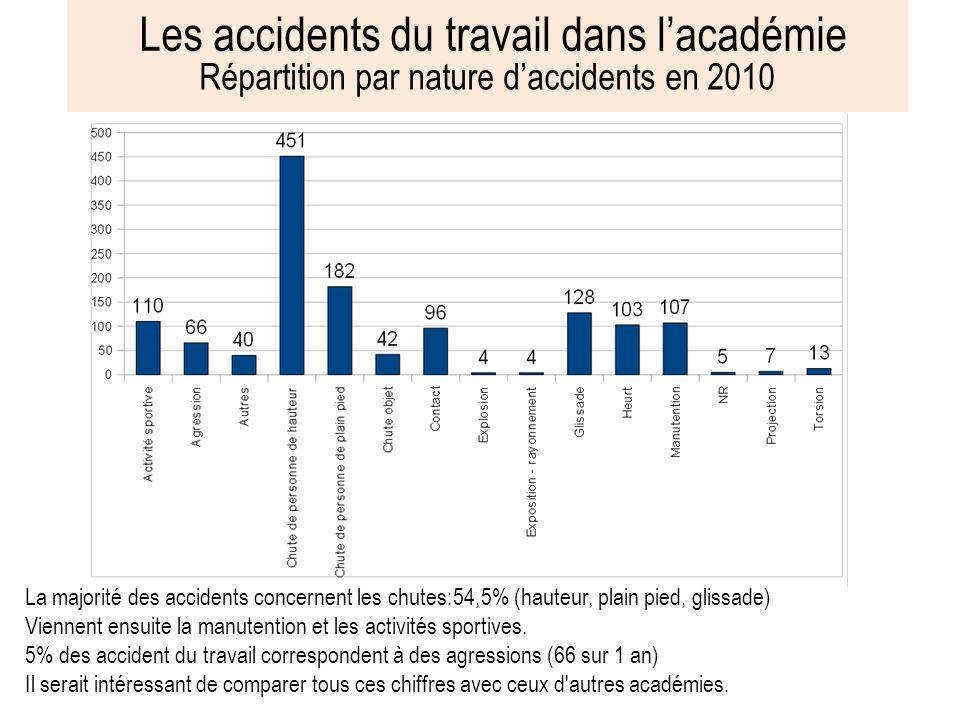 Les accidents du travail dans lacadémie Répartition Hommes / femmes en 2010