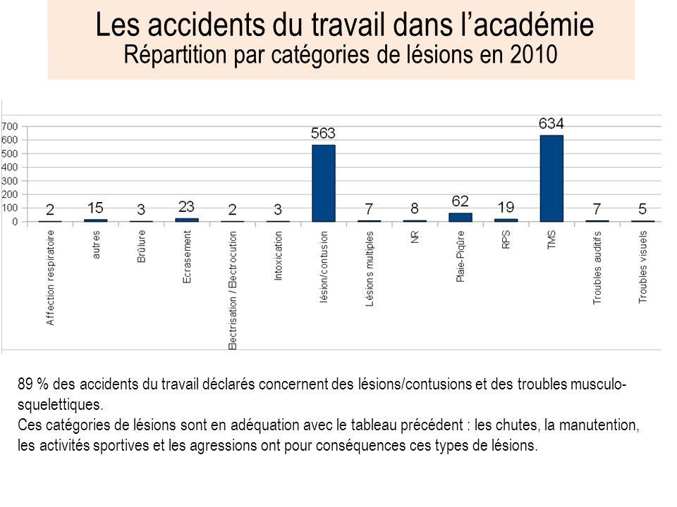 Les accidents du travail dans lacadémie Répartition par nature daccidents en 2010 La majorité des accidents concernent les chutes:54,5% (hauteur, plai
