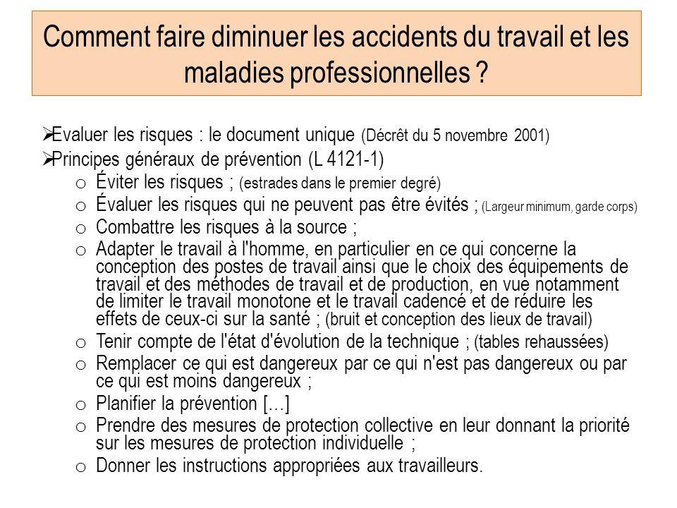 Les accidents du travail dans lacadémie Répartition par catégories de lésions en 2010 89 % des accidents du travail déclarés concernent des lésions/co