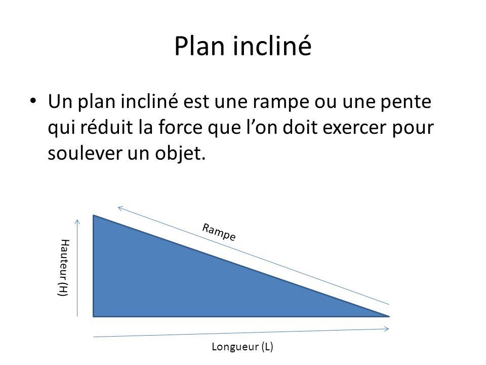 Plan incliné Un plan incliné est une rampe ou une pente qui réduit la force que lon doit exercer pour soulever un objet. Rampe Longueur (L) Hauteur (H
