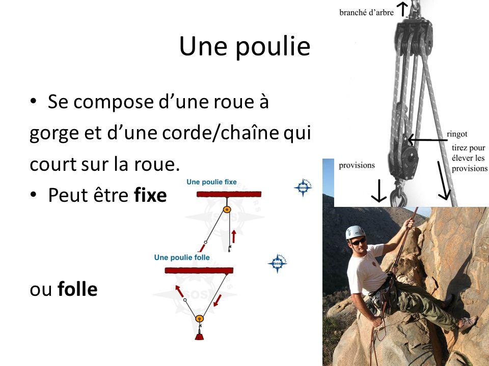 Une poulie Se compose dune roue à gorge et dune corde/chaîne qui court sur la roue. Peut être fixe ou folle