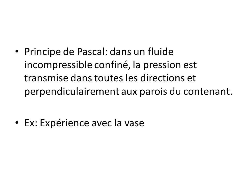 Principe de Pascal: dans un fluide incompressible confiné, la pression est transmise dans toutes les directions et perpendiculairement aux parois du c