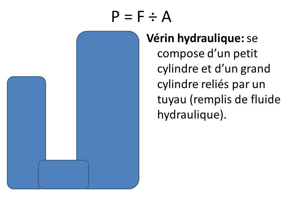 P = F ÷ A Vérin hydraulique: se compose dun petit cylindre et dun grand cylindre reliés par un tuyau (remplis de fluide hydraulique).