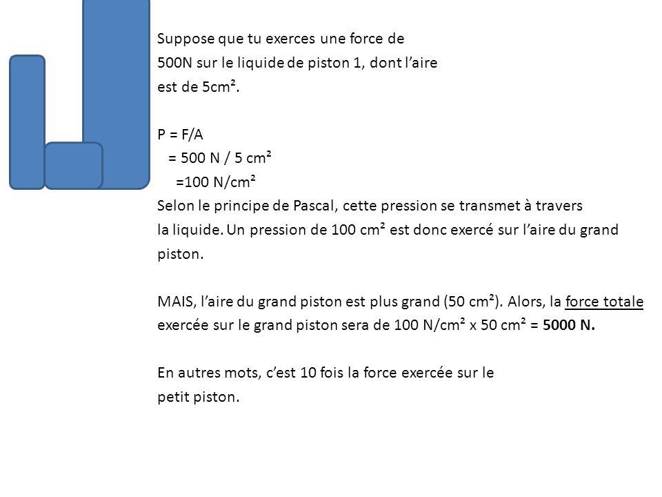 Suppose que tu exerces une force de 500N sur le liquide de piston 1, dont laire est de 5cm². P = F/A = 500 N / 5 cm² =100 N/cm² Selon le principe de P