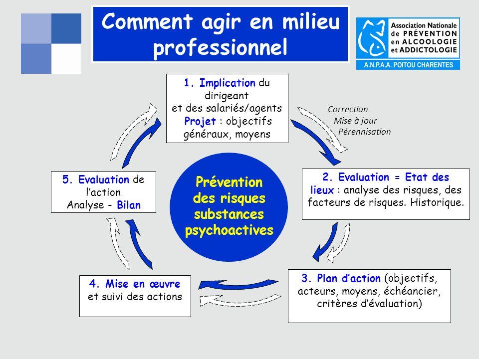 Comment agir en milieu professionnel Prévention des risques substances psychoactives 1.