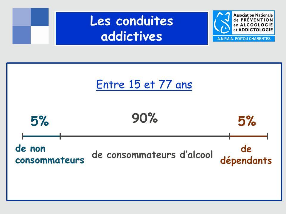Les conduites addictives Entre 15 et 77 ans de consommateurs dalcool 90% 5% de non consommateurs de dépendants