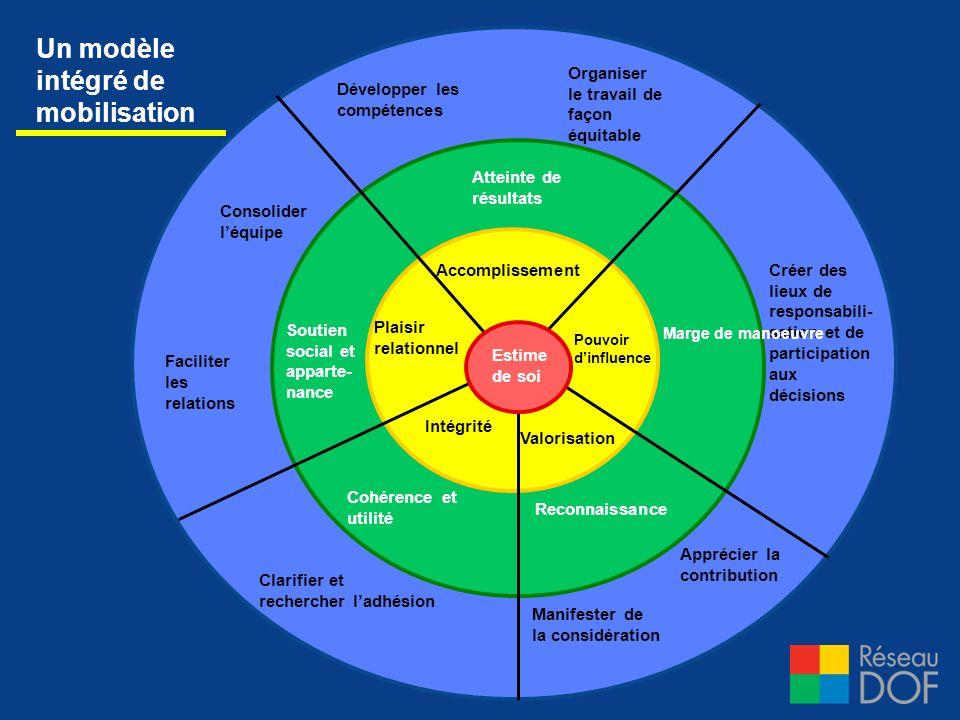 Accomplissement Consolider léquipe Manifester de la considération Créer des lieux de responsabili- sation et de participation aux décisions Développer