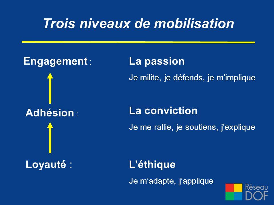 Trois niveaux de mobilisation La passion Je milite, je défends, je mimplique La conviction Je me rallie, je soutiens, jexplique Léthique Je madapte, j