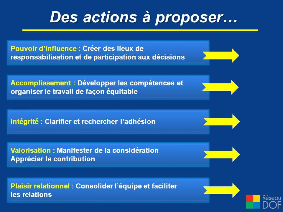 Des actions à proposer… Valorisation : Manifester de la considération Apprécier la contribution Pouvoir dinfluence : Créer des lieux de responsabilisa
