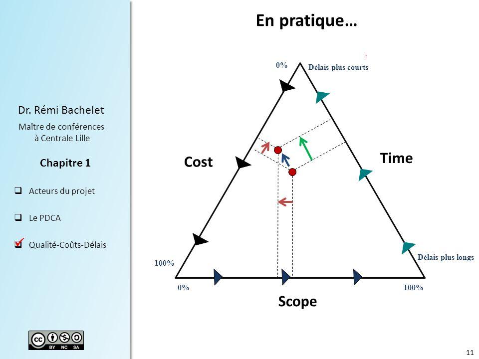 11 Dr. Rémi Bachelet Maître de conférences à Centrale Lille Acteurs du projet Le PDCA Qualité-Coûts-Délais Chapitre 1 Cost Time Scope En pratique… 0%1