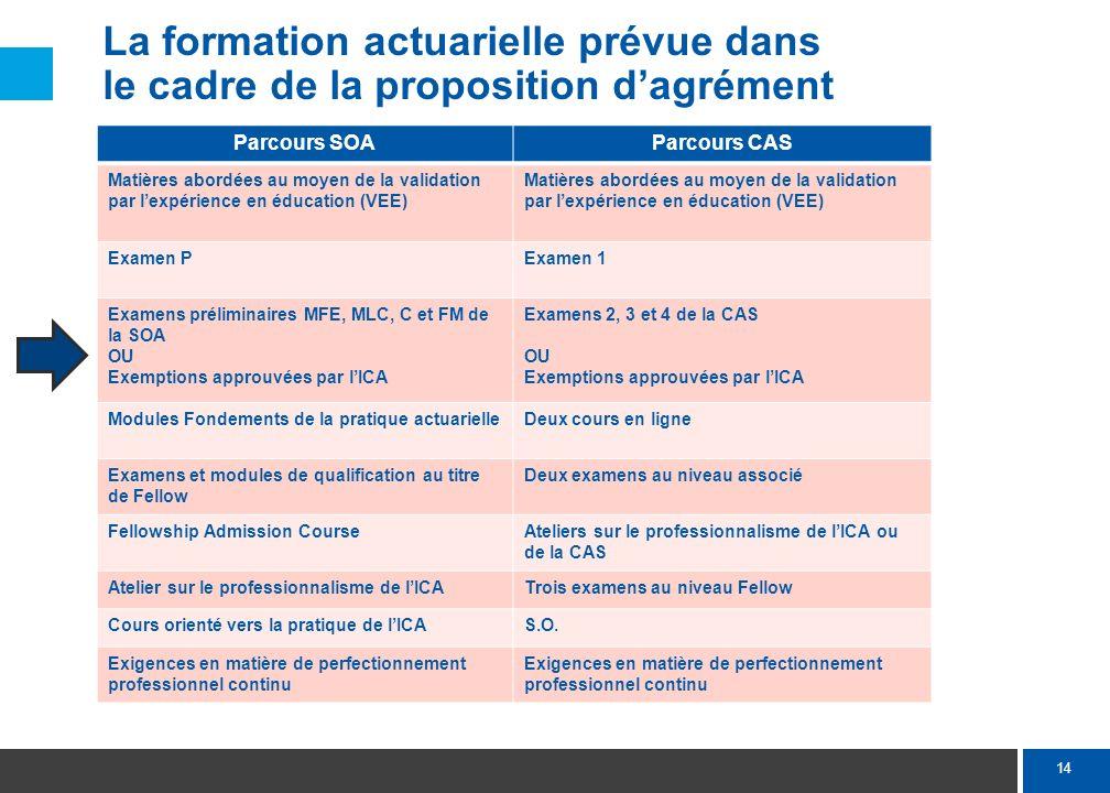 14 La formation actuarielle prévue dans le cadre de la proposition dagrément Parcours SOAParcours CAS Matières abordées au moyen de la validation par