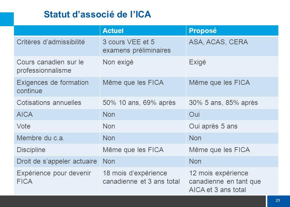 21 Statut dassocié de lICA ActuelProposé Critères dadmissibilité3 cours VEE et 5 examens préliminaires ASA, ACAS, CERA Cours canadien sur le professio