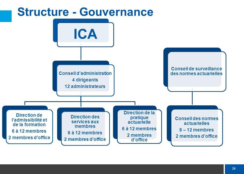 24 ICA Conseil dadministration 4 dirigeants 12 administrateurs Direction de ladmissibilité et de la formation 6 à 12 membres 2 membres doffice Directi