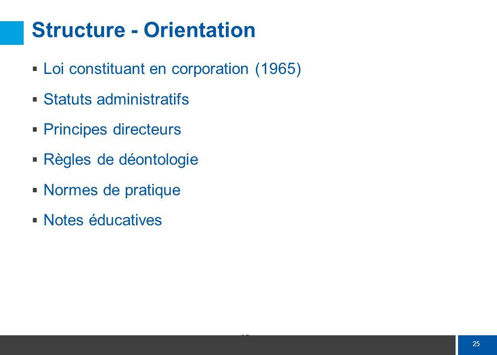 25 Structure - Orientation Loi constituant en corporation (1965) Statuts administratifs Principes directeurs Règles de déontologie Normes de pratique
