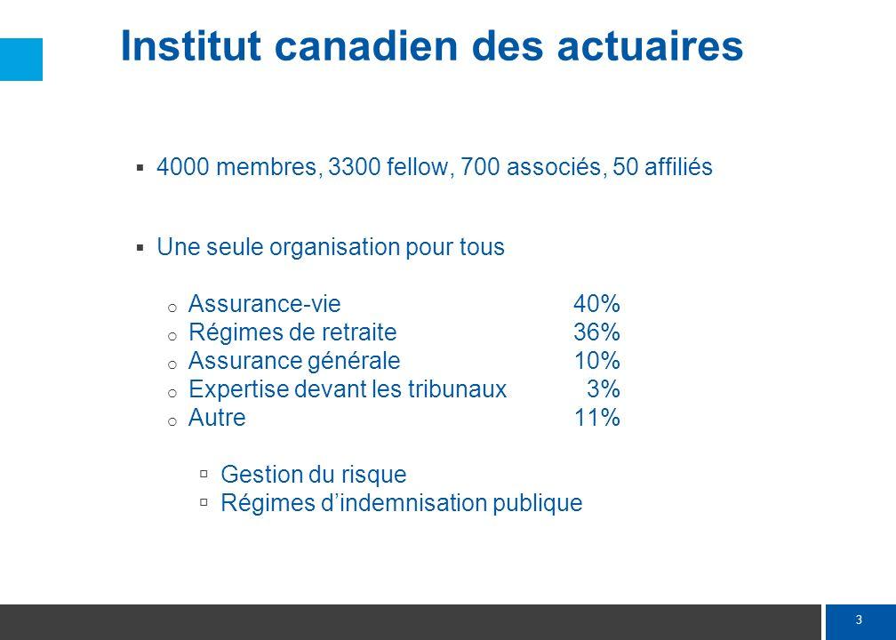 3 Institut canadien des actuaires 4000 membres, 3300 fellow, 700 associés, 50 affiliés Une seule organisation pour tous o Assurance-vie 40% o Régimes