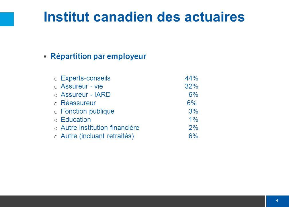 4 Institut canadien des actuaires Répartition par employeur o Experts-conseils 44% o Assureur - vie32% o Assureur - IARD 6% o Réassureur 6% o Fonction