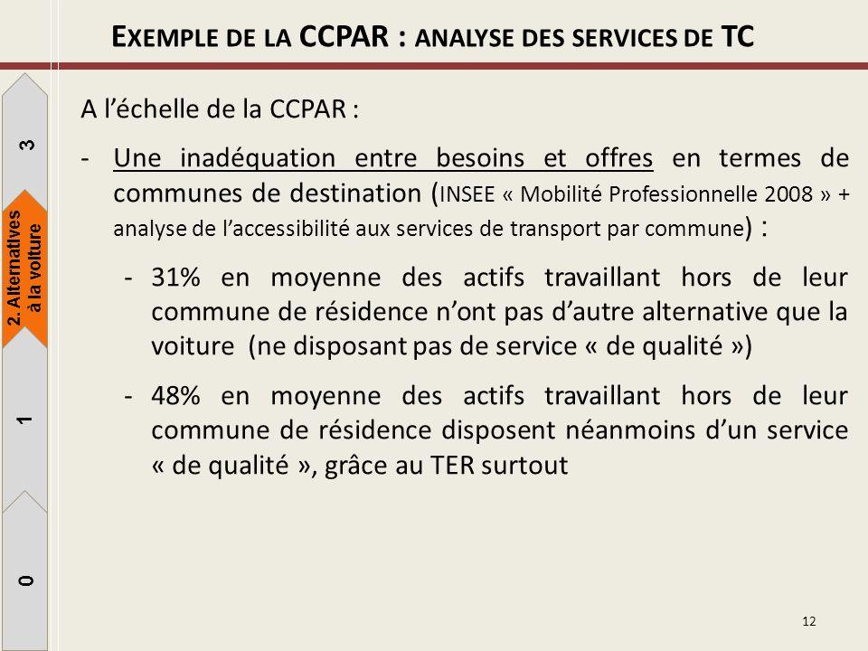 A léchelle de la CCPAR : -Une inadéquation entre besoins et offres en termes de communes de destination ( INSEE « Mobilité Professionnelle 2008 » + an