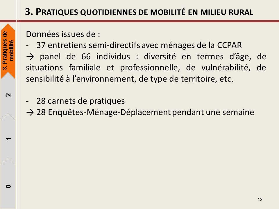 18 3. P RATIQUES QUOTIDIENNES DE MOBILITÉ EN MILIEU RURAL Données issues de : -37 entretiens semi-directifs avec ménages de la CCPAR panel de 66 indiv