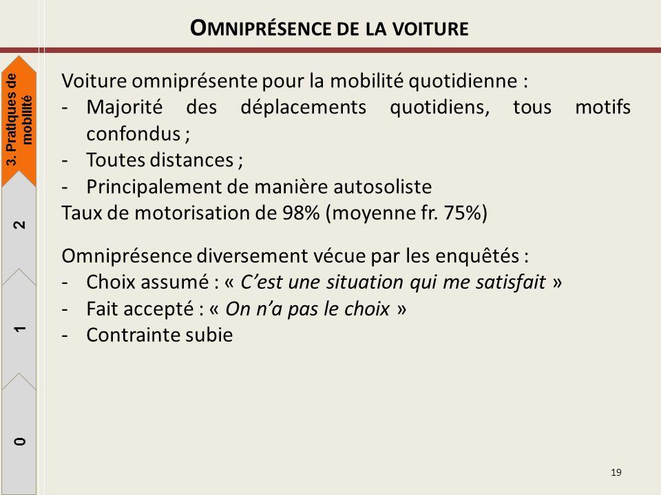19 O MNIPRÉSENCE DE LA VOITURE Voiture omniprésente pour la mobilité quotidienne : -Majorité des déplacements quotidiens, tous motifs confondus ; -Tou