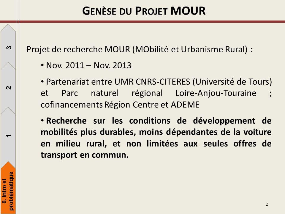 G ENÈSE DU P ROJET MOUR Projet de recherche MOUR (MObilité et Urbanisme Rural) : Nov. 2011 – Nov. 2013 Partenariat entre UMR CNRS-CITERES (Université