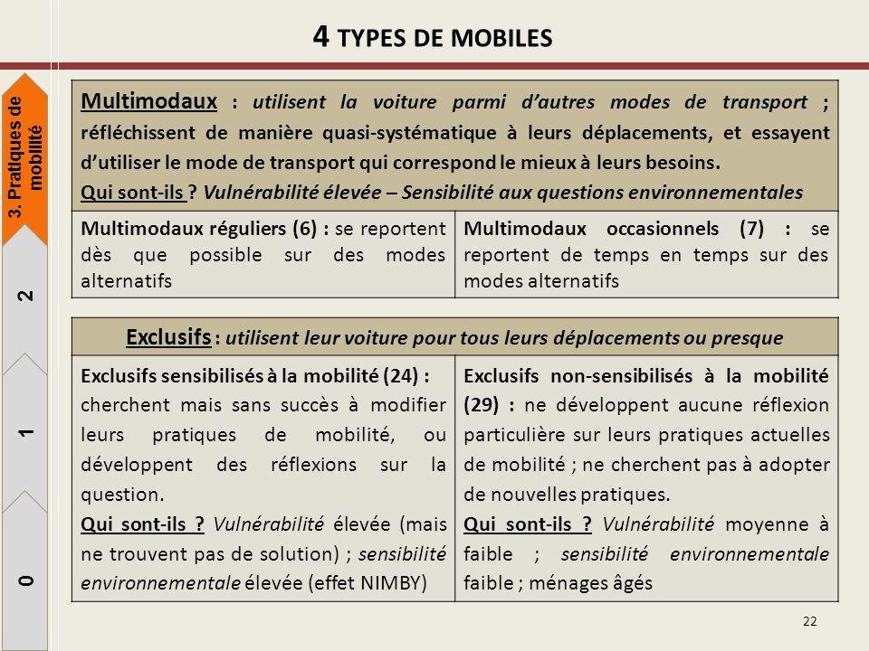 22 4 TYPES DE MOBILES Exclusifs : utilisent leur voiture pour tous leurs déplacements ou presque Exclusifs sensibilisés à la mobilité (24) : cherchent
