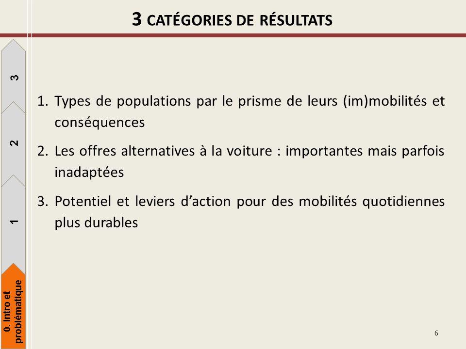 3 CATÉGORIES DE RÉSULTATS 1.Types de populations par le prisme de leurs (im)mobilités et conséquences 2.Les offres alternatives à la voiture : importa