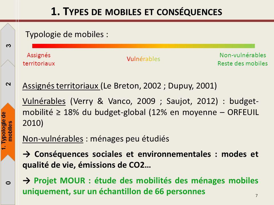 1. T YPES DE MOBILES ET CONSÉQUENCES 7 Assignés territoriaux Non-vulnérables Reste des mobiles Typologie de mobiles : Assignés territoriaux (Le Breton