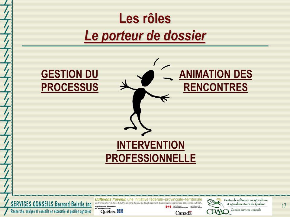 Les rôles Le porteur de dossier GESTION DU PROCESSUS 17 ANIMATION DES RENCONTRES INTERVENTION PROFESSIONNELLE