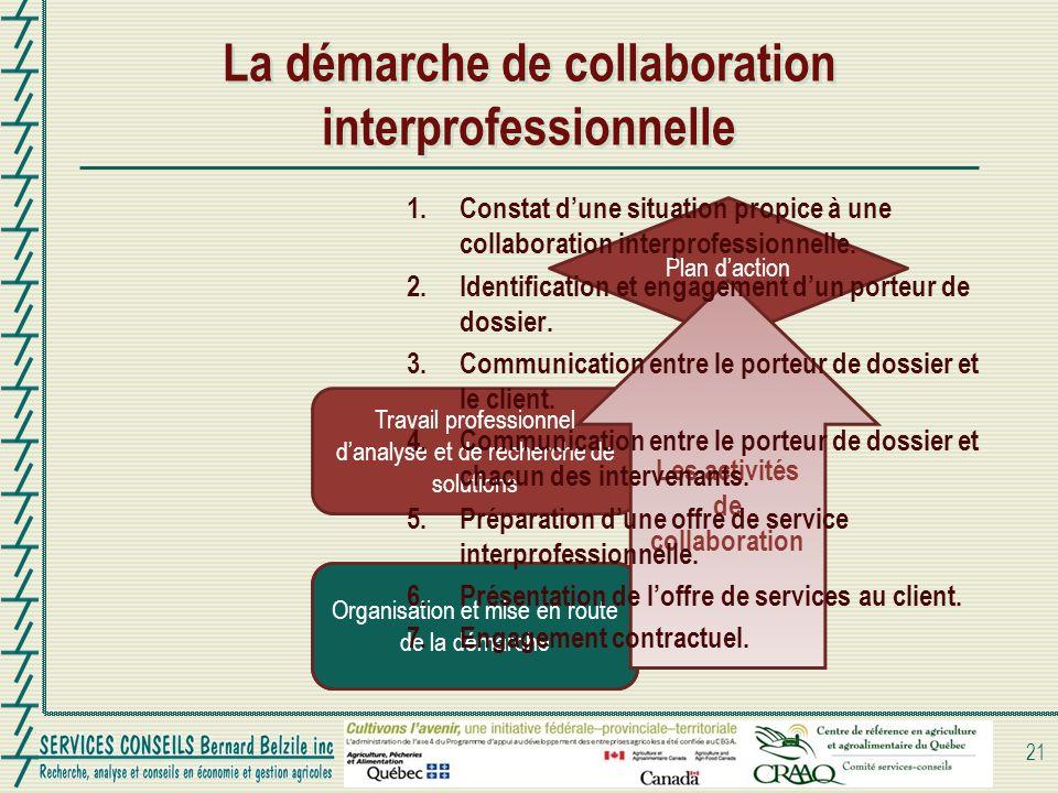 La démarche de collaboration interprofessionnelle 21 Organisation et mise en route de la démarche Travail professionnel danalyse et de recherche de solutions Plan daction Organisation et mise en route de la démarche Les activités de collaboration 1.