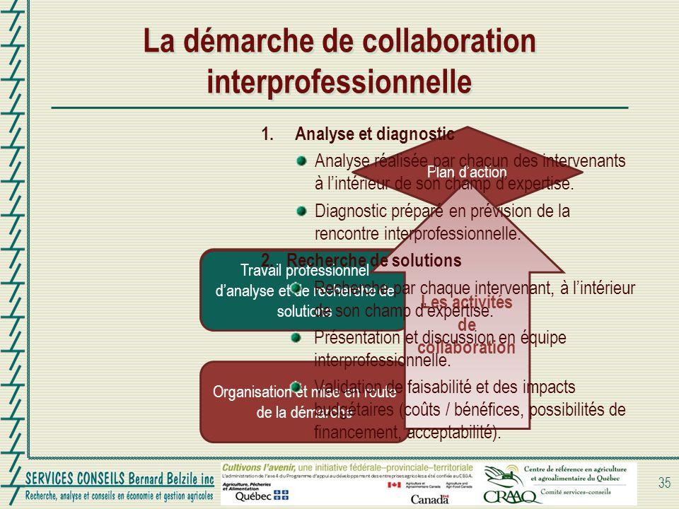 Travail professionnel danalyse et de recherche de solutions La démarche de collaboration interprofessionnelle 35 Organisation et mise en route de la d